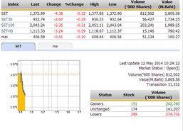 หุ้นไทยเปิดตลาดปรับตัวลดลง 1.38 จุด