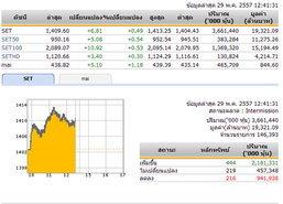 ปิดตลาดหุ้นภาคเช้า ปรับตัวเพิ่มขึ้น 6.81 จุด