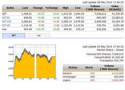 ปิดตลาดหุ้นวันนี้ ปรับตัวเพิ่มขึ้น 5.72 จุด