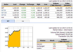 ปิดตลาดหุ้นภาคเช้า ปรับตัวเพิ่มขึ้น 18.52 จุด