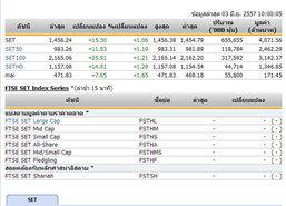 หุ้นไทยเปิดตลาดปรับตัวเพิ่มขึ้น 15.30 จุด