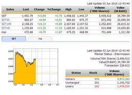 ปิดตลาดหุ้นภาคเช้า ปรับตัวเพิ่มขึ้น 10.85 จุด