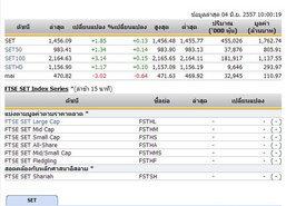 หุ้นไทยเปิดตลาดปรับตัวเพิ่มขึ้น 1.85 จุด