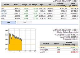 ปิดตลาดหุ้นภาคเช้า ปรับตัวเพิ่มขึ้น 3.39 จุด