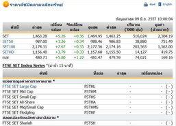 หุ้นไทยเปิดตลาดปรับตัวเพิ่มขึ้น 5.26 จุด
