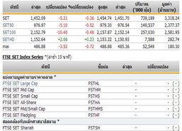 หุ้นไทยเปิดตลาดปรับตัวลดลง 5.21 จุด