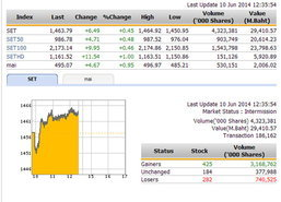 ปิดตลาดหุ้นภาคเช้า ปรับตัวเพิ่มขึ้น 6.49 จุด