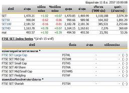 หุ้นไทยเปิดตลาดปรับตัวเพิ่มขึ้น 1.02 จุด