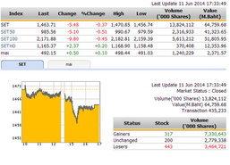 ปิดตลาดหุ้นวันนี้ ปรับตัวลดลง 5.48 จุด