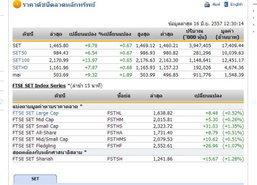 ปิดตลาดหุ้นภาคเช้า ปรับตัวเพิ่มขึ้น 9.78 จุด