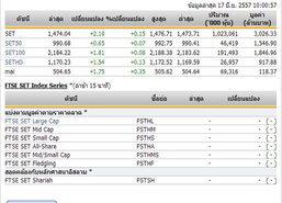 หุ้นไทยเปิดตลาดปรับตัวเพิ่มขึ้น 2.19 จุด