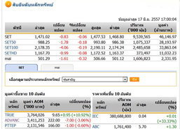 ปิดตลาดหุ้นวันนี้ ปรับตัวลดลง 0.83 จุด