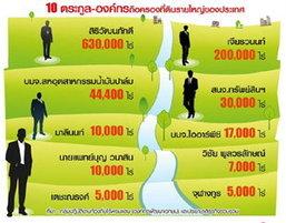 """เปิดตระกูลดังตุนที่ดินทั่วไทย """"เจริญ""""อู้ฟู่6.3แสนไร่ ระทึกคลังชงเก็บภาษี"""