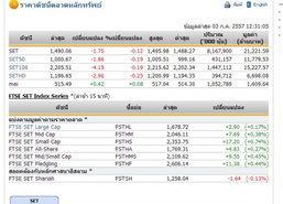 ปิดตลาดหุ้นภาคเช้า ปรับตัวลดลง 1.75 จุด