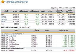 ปิดตลาดหุ้นวันนี้ปรับขึ้น1.40จุดปิด1,493.21จุด