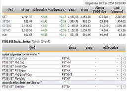 หุ้นไทยเปิดตลาดปรับตัวเพิ่มขึ้น 2.46 จุด