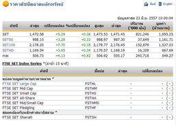 หุ้นไทยเปิดตลาดปรับตัวเพิ่มขึ้น 5.29 จุด