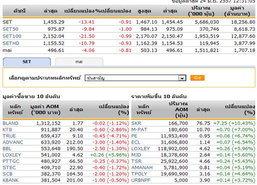 ปิดตลาดหุ้นภาคเช้า ปรับตัวลดลง13.41จุด