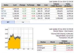 ปิดตลาดหุ้นภาคเช้า ปรับตัวเพิ่มขึ้น 1.13 จุด