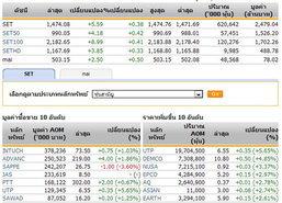 หุ้นไทยเปิดตลาดปรับตัวเพิ่มขึ้น 5.59 จุด