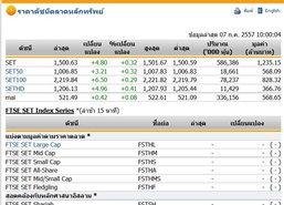 หุ้นไทยเปิดตลาด ปรับตัวเพิ่มขึ้น 4.80 จุด