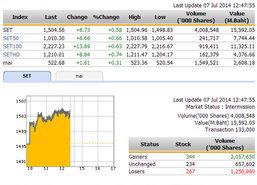 ปิดตลาดหุ้นภาคเช้า ปรับตัวเพิ่มขึ้น 8.73 จุด