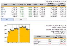 ปิดตลาดหุ้นวันนี้ปรับตัวเพิ่มขึ้น 7.38 จุด