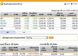 หุ้นไทยเปิดตลาด ปรับตัวเพิ่มขึ้น 2.80 จุด