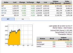 ปิดตลาดหุ้นภาคเช้า ปรับตัวเพิ่มขึ้น 7.72 จุด
