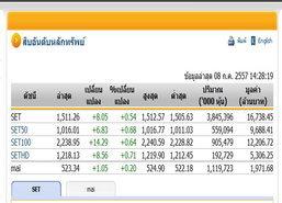 เปิดตลาดหุ้นภาคบ่ายปรับตัวเพิ่มขึ้น 8.05จุด