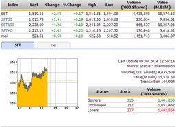ปิดตลาดหุ้นภาคเช้า ปรับตัวเพิ่มขึ้น 2.58 จุด แตะ 1,510.16 จุด