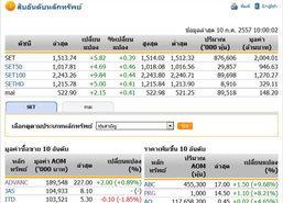 หุ้นไทยเปิดตลาดปรับตัวเพิ่มขึ้น 5.82 จุด