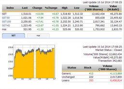 ปิดตลาดหุ้นวันนี้ ปรับตัวเพิ่มขึ้น 10.09 จุด
