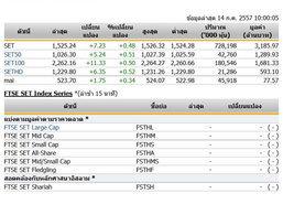 หุ้นไทยเปิดตลาดปรับตัวเพิ่มขึ้น 7.23 จุด
