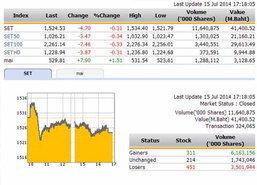 ปิดตลาดหุ้นวันนี้ ปรับตัวลดลง 4.70 จุด