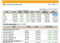 ปิดตลาดหุ้นภาคเช้าปรับตัวเพิ่มขึ้น9.44จุด