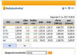 เปิดตลาดหุ้นภาคบ่ายปรับตัวเพิ่มขึ้น1.11จุด