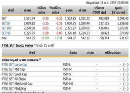 หุ้นไทยเปิดตลาดปรับตัวลดลง 3.92 จุด