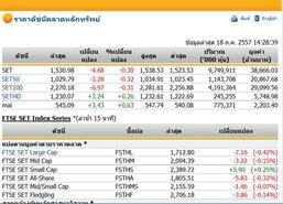 เปิดตลาดหุ้นบ่ายปรับตัวลดลง4.68จุดแตะ1,530.98จุด