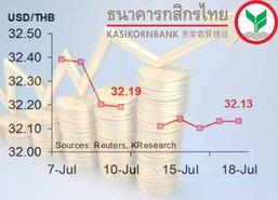 กสิกรไทย คาด 21-25 ก.ค. ค่าเงินบาท32-32.30/$