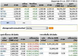 ปิดตลาดหุ้นวันนี้ปรับตัวเพิ่มขึ้น 5.14 จุด