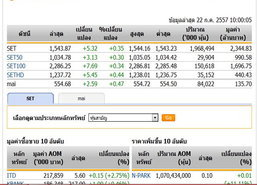 เปิดตลาดหุ้นไทยปรับตัวเพิ่มขึ้น 5.32 จุด