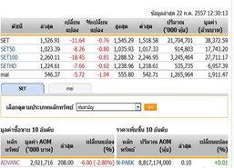 ปิดตลาดหุ้นภาคเช้าปรับตัวลดลง11.64จุด