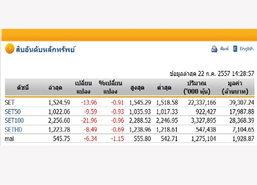 หุ้นบ่ายเปิดปรับลดลง13.96จุดแตะ1,524.59จุด