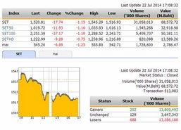 ปิดตลาดหุ้นวันนี้ ปรับตัวลดลง ปิด1,520.81 จุด