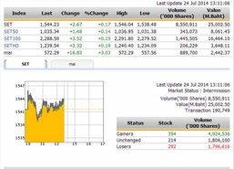 ปิดตลาดหุ้นภาคเช้า ปรับตัวเพิ่มขึ้น 2.67 จุด
