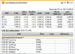 หุ้นไทยเปิดตลาดปรับตัวเพิ่มขึ้น2.29จุด