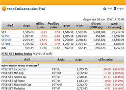 เปิดตลาดหุ้นภาคบ่ายปรับตัวลดลง 8.21 จุด
