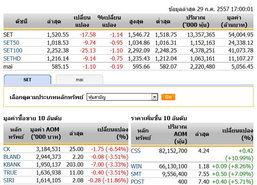 ปิดตลาดหุ้นวันนี้ปรับตัวลดลง 17.58 จุด