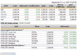 ปิดตลาดหุ้นภาคเช้า ปรับตัวเพิ่มขึ้น 3.76จุด